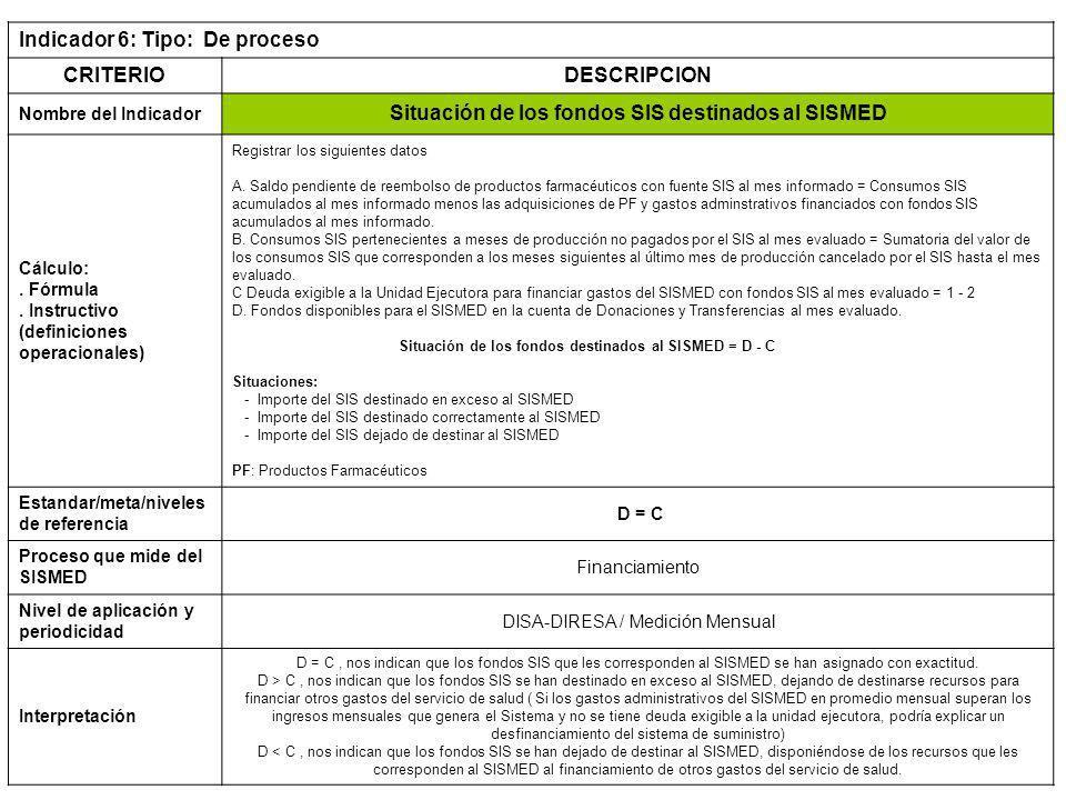 Indicador 6: Tipo: De proceso CRITERIODESCRIPCION Nombre del Indicador Situación de los fondos SIS destinados al SISMED Cálculo:.