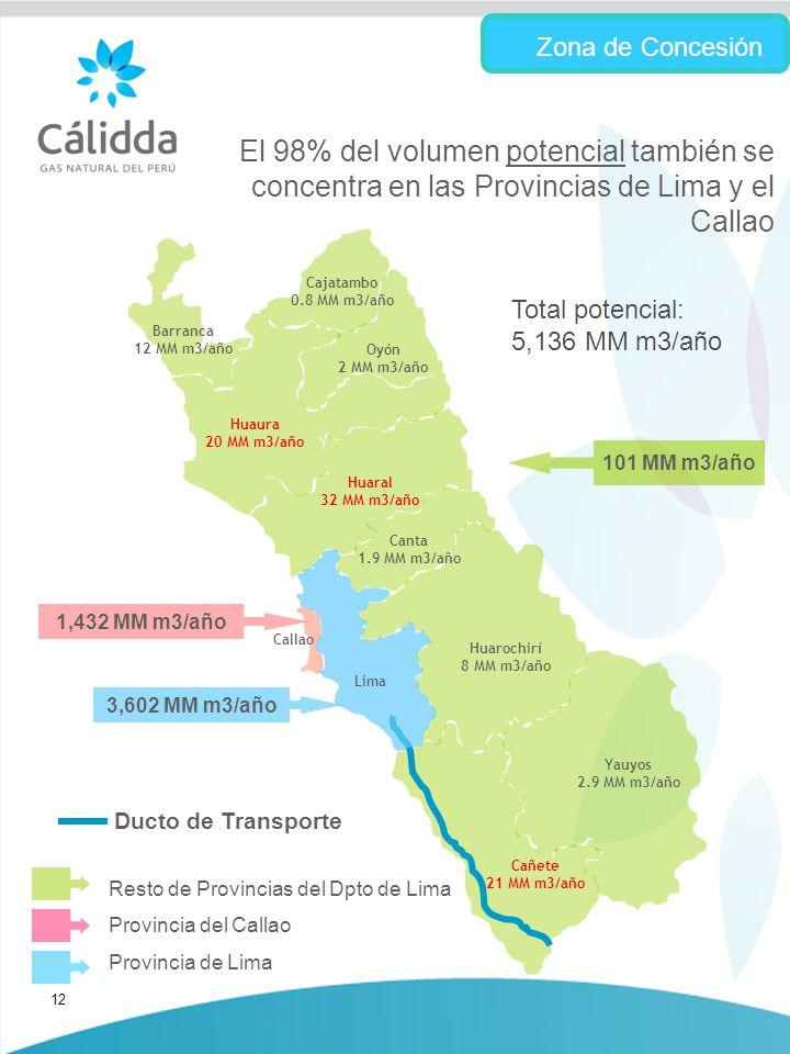 12 El 98% del volumen potencial también se concentra en las Provincias de Lima y el Callao Zona de Concesión Callao 1,432 MM m3/año Barranca 12 MM m3/año Cajatambo 0.8 MM m3/año Huaura 20 MM m3/año Huaral 32 MM m3/año Oyón 2 MM m3/año Canta 1.9 MM m3/año Huarochirí 8 MM m3/año Cañete 21 MM m3/año Yauyos 2.9 MM m3/año 101 MM m3/año Ducto de Transporte 3,602 MM m3/año Lima Total potencial: 5,136 MM m3/año Provincia del Callao Provincia de Lima Resto de Provincias del Dpto de Lima