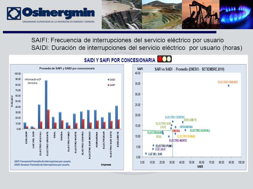 SAIFI: Frecuencia de interrupciones del servicio eléctrico por usuario SAIDI: Duración de interrupciones del servicio eléctrico por usuario (horas)