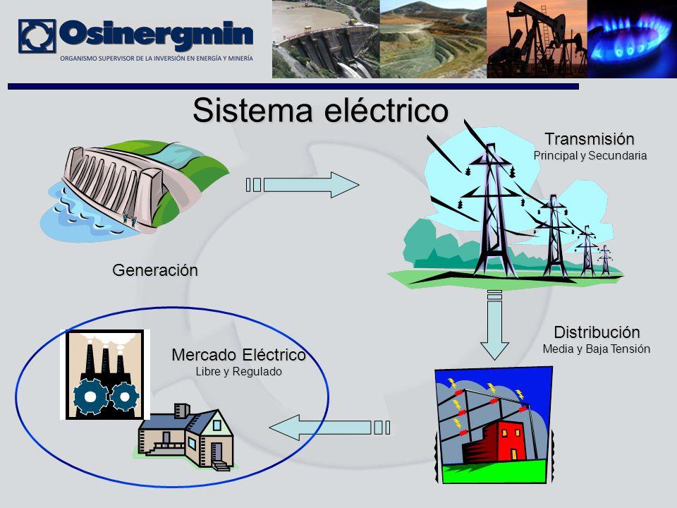 Generación Transmisión Principal y Secundaria Distribución Media y Baja Tensión Mercado Eléctrico Libre y Regulado Sistema eléctrico