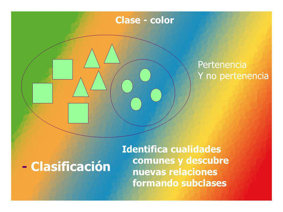 Clase - color - Clasificación Identifica cualidades comunes y descubre nuevas relaciones formando subclases Pertenencia Y no pertenencia