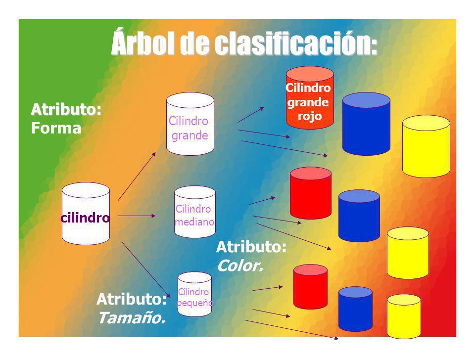 Árbol de clasificación: cilindro Cilindro mediano Cilindro pequeño Cilindro grande Cilindro grande rojo Atributo: Tamaño. Atributo: Color. Atributo: F