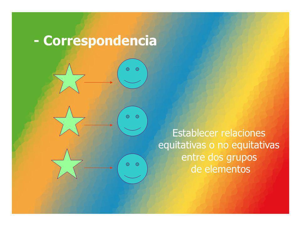 - Correspondencia Establecer relaciones equitativas o no equitativas entre dos grupos de elementos