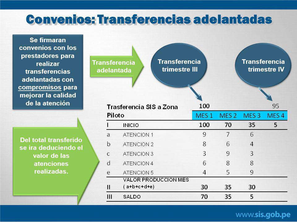 Convenios: Transferencias adelantadas Transferencia adelantada Transferencia adelantada Se firmaran convenios con los prestadores para realizar transf