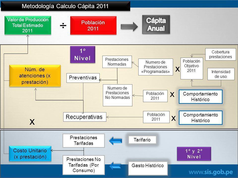 Valor de Producción Total Estimado 2011 x Núm.