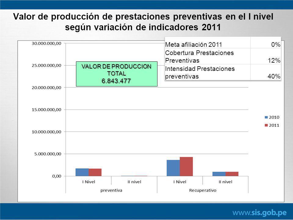 Valor de producción de prestaciones preventivas en el I nivel según variación de indicadores 2011 VALOR DE PRODUCCION TOTAL 6.843.477