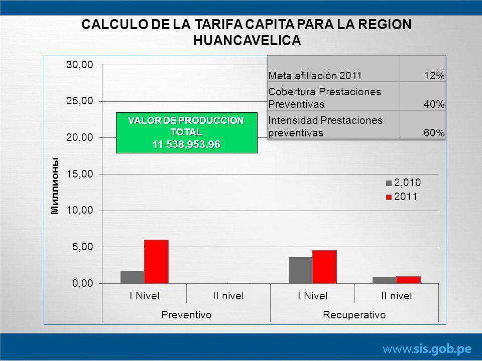 11 538,953.96 CALCULO DE LA TARIFA CAPITA PARA LA REGION HUANCAVELICA