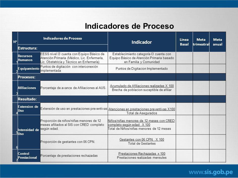 Indicadores de Proceso Nº Indicadores de Proceso Indicador Linea Basal Meta trimestral Meta anual Estructura: 1 Recursos Humanos EESS nivel I3 cuenta con Equipo Básico de Atención Primaria (Médico, Lic.