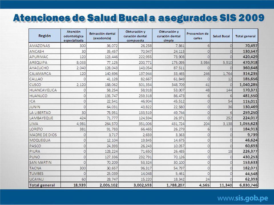 Atenciones de Salud Bucal a asegurados SIS 2009