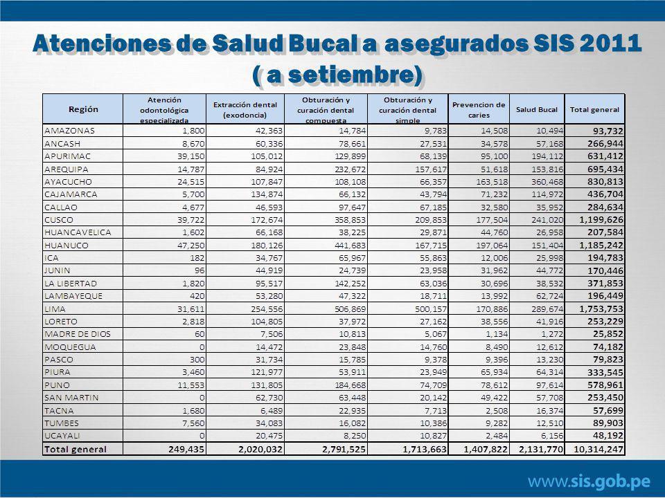 Atenciones de Salud Bucal a asegurados SIS 2011 ( a setiembre)