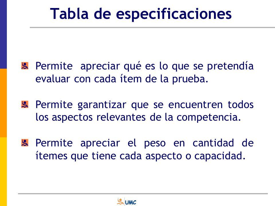 Tabla de especificaciones Capacidad Contenido Resolución de Problemas Comunicación Matemática Aplicación de Algoritmos TOTAL Número y cantidad Espacio y Forma Algebra y funciones Estadística y probabilidad TOTAL