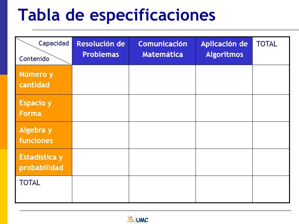 Tabla de especificaciones Capacidad Texto Obtiene Información Hace inferencias Reflexiona y evalúa TOTAL Narrativo Descriptivo Expositivo Argumentativo TOTAL