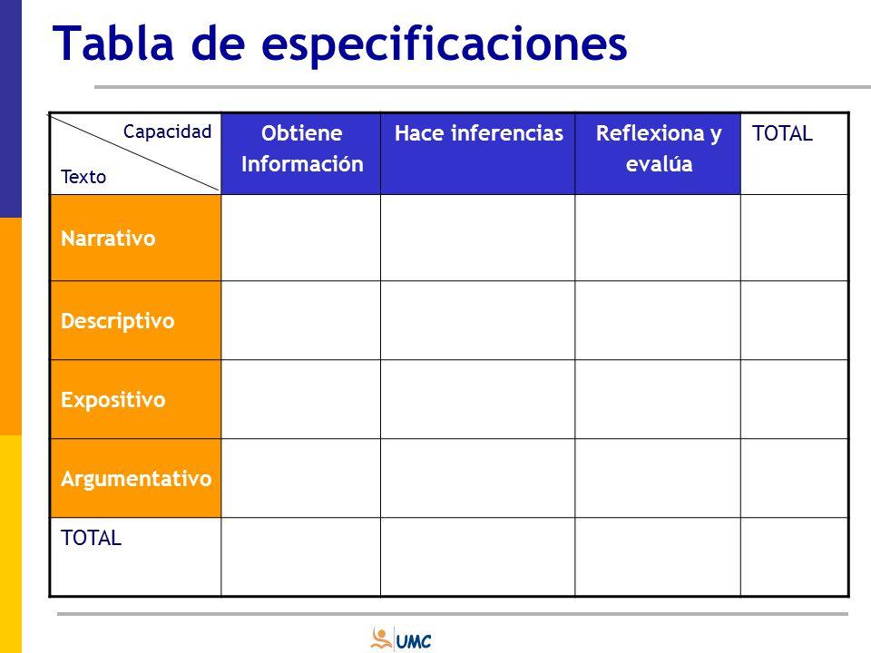Representatividad de los ítems Los ítemes son seleccionados para ser representativos aunque de forma imperfecta, del saber básico que se puede esperar de un alumno.