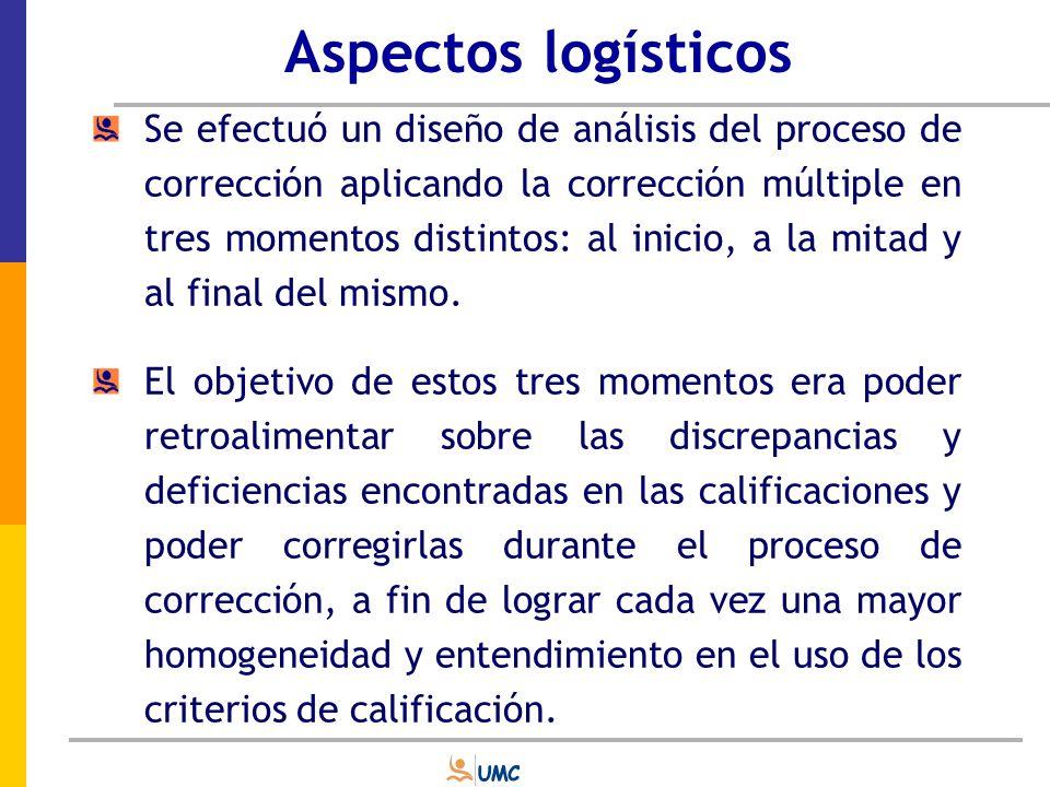 Aspectos logísticos Los análisis emplearon los aportes de la Teoría Clásica de los Tests y el modelo Rasch de Facetas Múltiples.