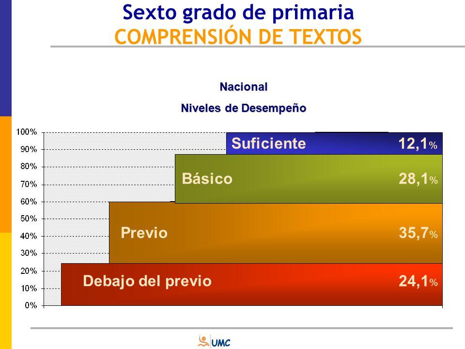 Niveles de desempeño según gestión Nacional