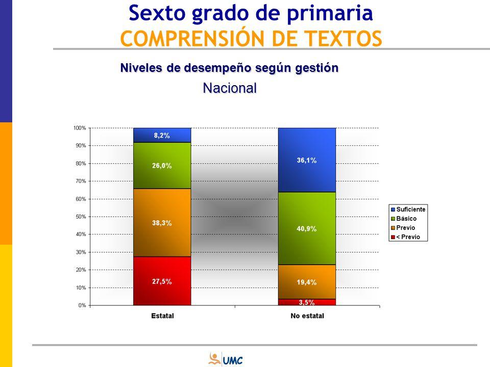 Sexto grado de primaria COMPRENSIÓN DE TEXTOS Comparación de promedios según región