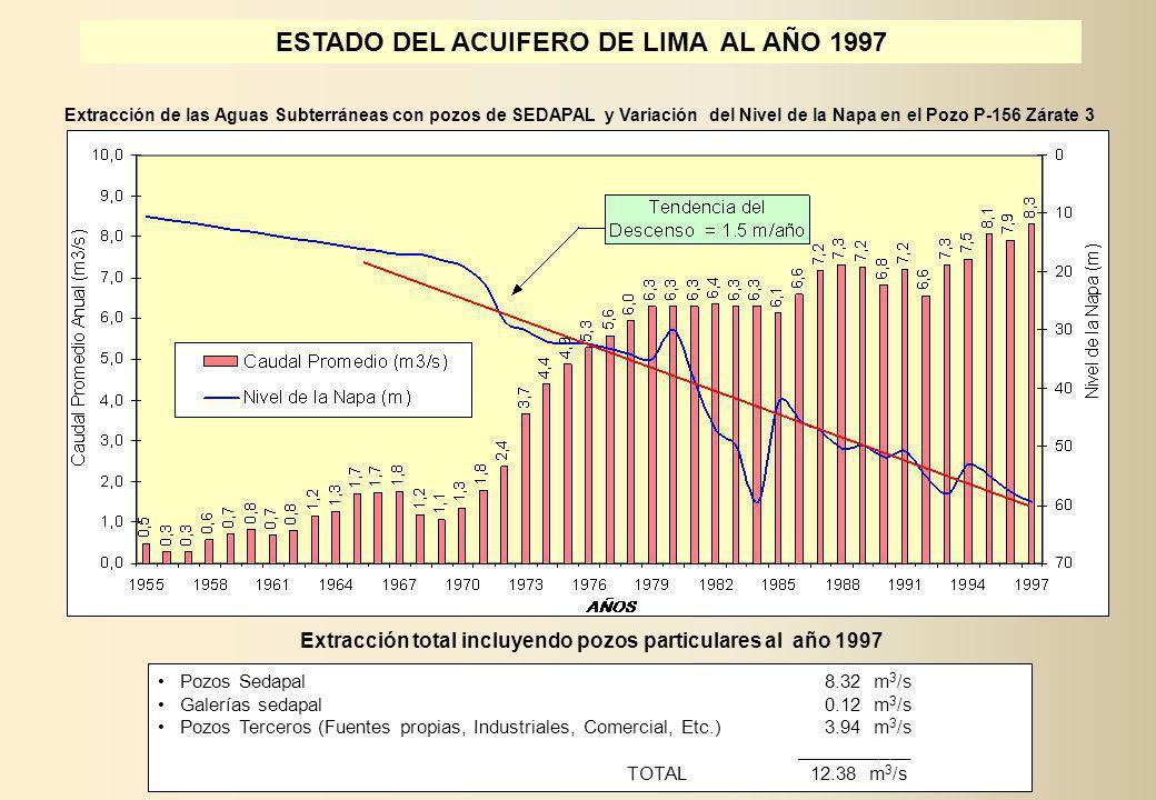 Pozos Sedapal 8.32 m 3 /s Galerías sedapal 0.12 m 3 /s Pozos Terceros (Fuentes propias, Industriales, Comercial, Etc.) 3.94 m 3 /s ___________ TOTAL 1