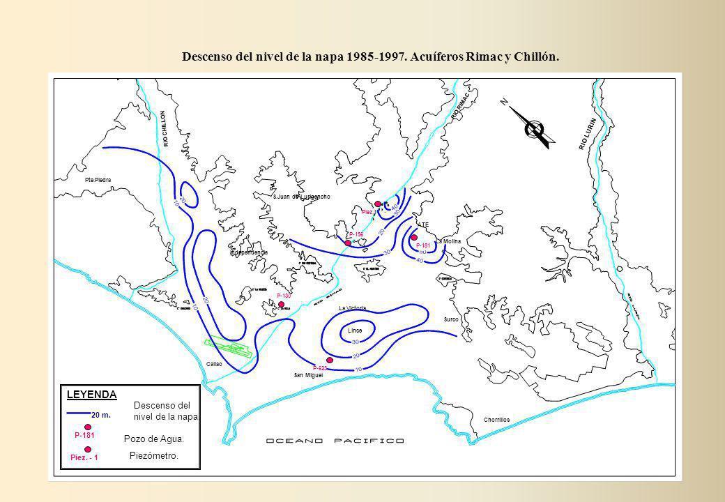 Descenso del nivel de la napa 1985-1997. Acuíferos Rimac y Chillón. RIO RIMAC RIO CHILLON RIO LURIN Pte.Piedra Callao Independencia La Molina Chorrill