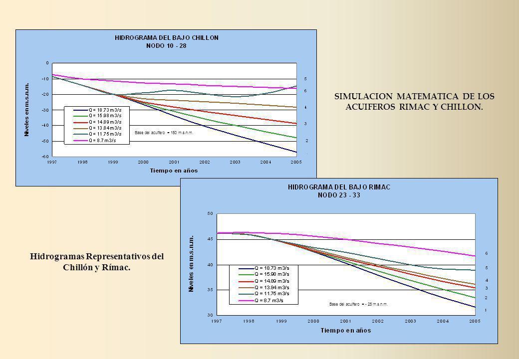 Base del acuífero = 150 m.s.n.m. Base del acuífero = - 25 m.s.n.m. Hidrogramas Representativos del Chillón y Rímac. SIMULACION MATEMATICA DE LOS ACUIF