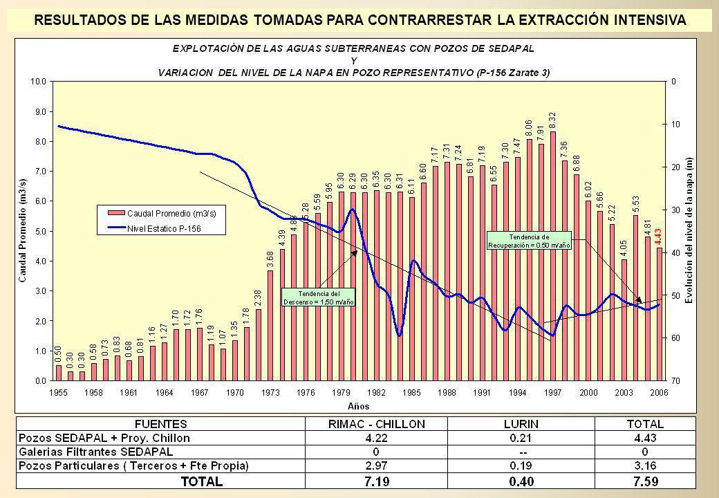 EVOLUCION DEL NIVEL DE LA NAPA Pozo N°130 Ingenieria - San Martinde Porres -72,00 -70,00 -68,00 -66,00 -64,00 -62,00 -60,00 -58,00 -56,00 -54,00 -52,00 -50,00 -48,00 197019711972197319741975197619771978197919801981198219831984198519861987198819891990199119921993199419951996199719981999 200020012002200320042005200620072008 Tiempo en Años Profundidad de la napa en metros EVOLUCION DEL NIVEL DE LA NAPA Pozo N°521 Parque Internacional - Distrito del Callao -69 -68 -67 -66 -65 -64 -63 -62 -61 -60 -59 -58 -57 -56 -55 -54 -53 -52 -51 -50 -49 -48 -47 -46 -45 -44 -43 -42 19771978197919801981198219831984198519861987198819891990199119921993199419951996199719981999200020012002200320042005200620072008 Tiempo en Años Profundidad de napa en metros EVOLUCION DEL NIVEL DE LA NAPA A TRAVES DEL TIEMPO