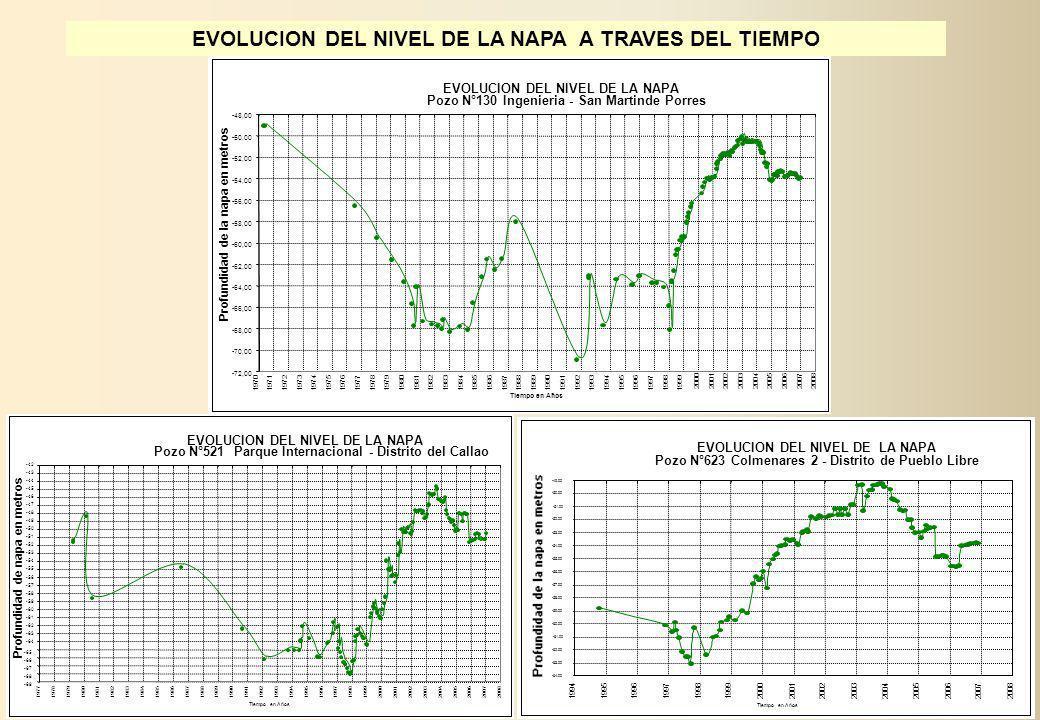 EVOLUCION DEL NIVEL DE LA NAPA Pozo N°130 Ingenieria - San Martinde Porres -72,00 -70,00 -68,00 -66,00 -64,00 -62,00 -60,00 -58,00 -56,00 -54,00 -52,0