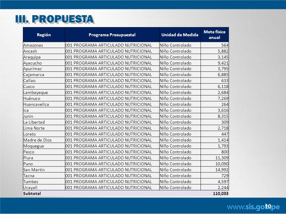 10 RegiónPrograma PresupuestalUnidad de Medida Meta física anual Amazonas001 PROGRAMA ARTICULADO NUTRICIONALNiño Controlado564 Ancash001 PROGRAMA ARTI