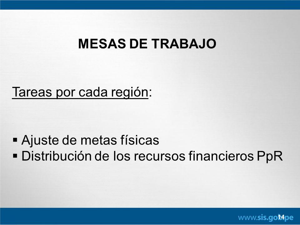 14 MESAS DE TRABAJO Tareas por cada región: Ajuste de metas físicas Distribución de los recursos financieros PpR