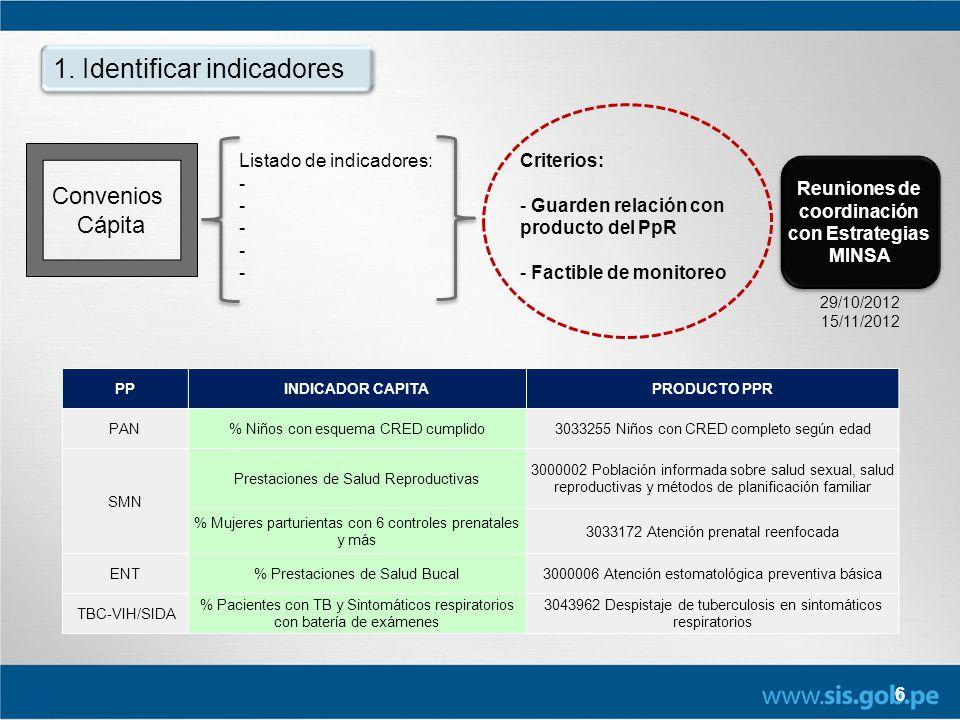 6 1. Identificar indicadores Convenios Cápita Listado de indicadores: - PPINDICADOR CAPITAPRODUCTO PPR PAN% Niños con esquema CRED cumplido3033255 Niñ