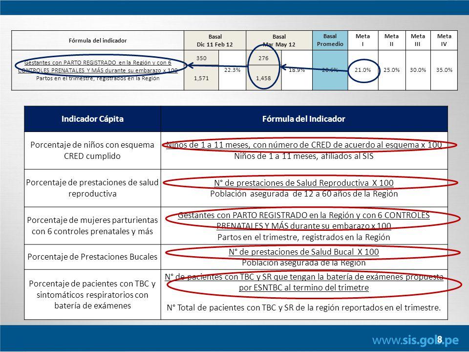8 Indicador CápitaFórmula del Indicador Porcentaje de niños con esquema CRED cumplido Niños de 1 a 11 meses, con número de CRED de acuerdo al esquema