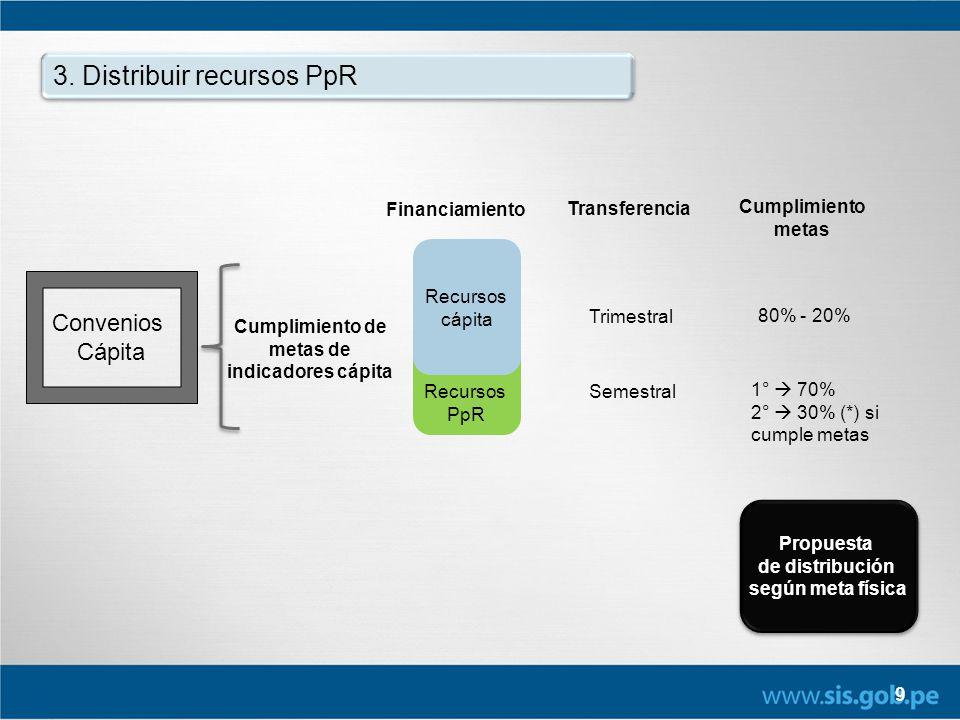 Recursos PpR 9 3. Distribuir recursos PpR Convenios Cápita Cumplimiento de metas de indicadores cápita Propuesta de distribución según meta física Pro