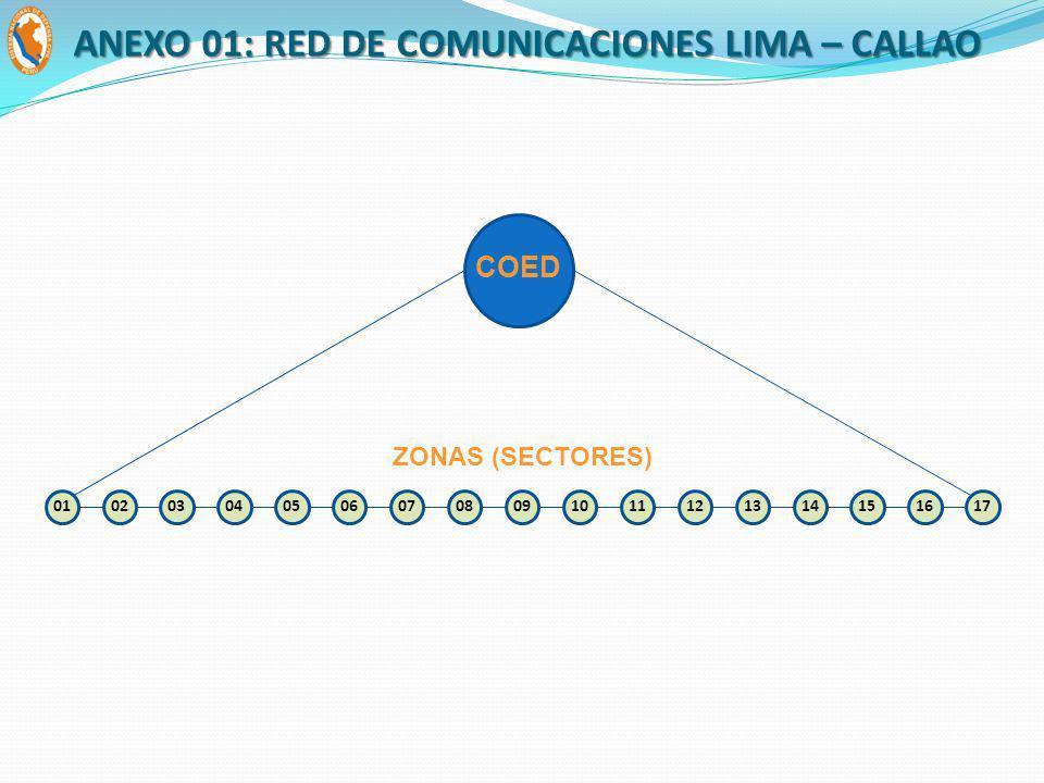 COED ZONAS (SECTORES) 0102030405060708091011121314151617 ANEXO 01: RED DE COMUNICACIONES LIMA – CALLAO