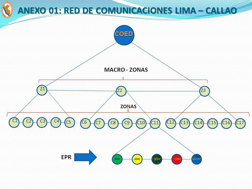 Z1 C5 C1 C4C2C3 Z3 C16 C12 C15C13C14 EPR MACRO - ZONAS ZONAS COED Z2 C6 C9C7C8C17C10C11 JJVVFFAAPNPCGBVSALUD ANEXO 01: RED DE COMUNICACIONES LIMA – CA