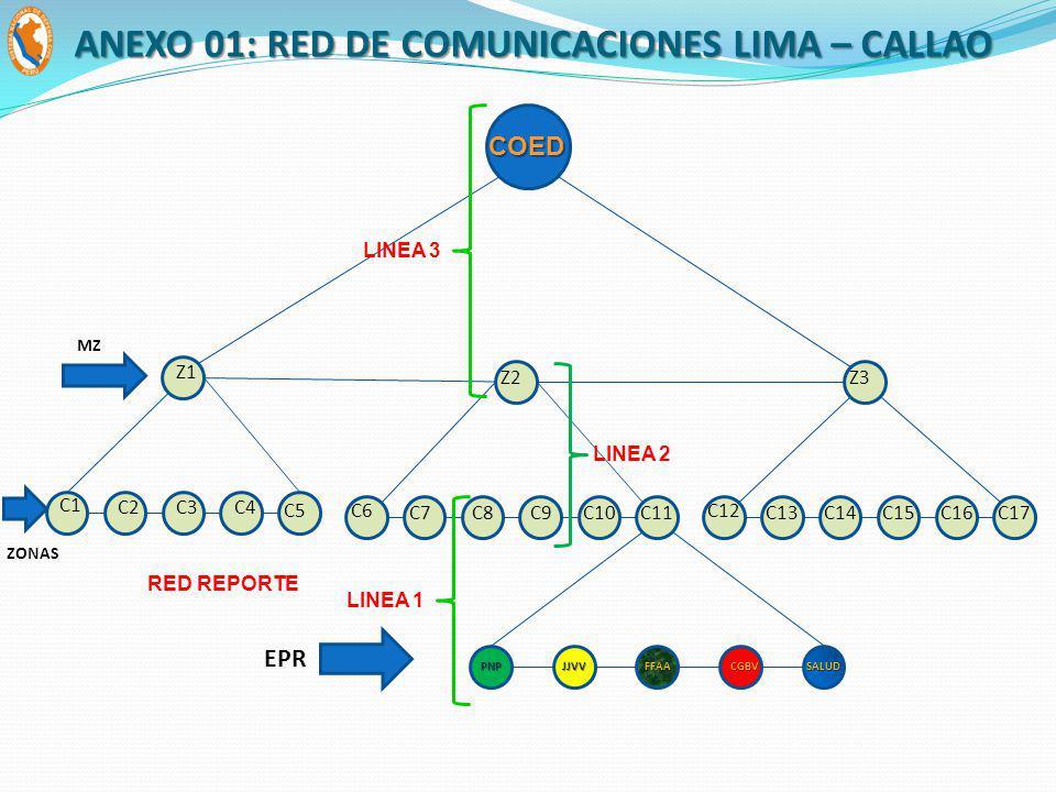 Z1 C5 C1 C4C2C3 Z3 C16 C12 C15C13C14 JJVVFFAAPNPCGBVSALUD EPR MZ ZONAS COED Z2 C6 C9C7C8C17C10C11 LINEA 1 RED REPORTE LINEA 2 LINEA 3 ANEXO 01: RED DE COMUNICACIONES LIMA – CALLAO