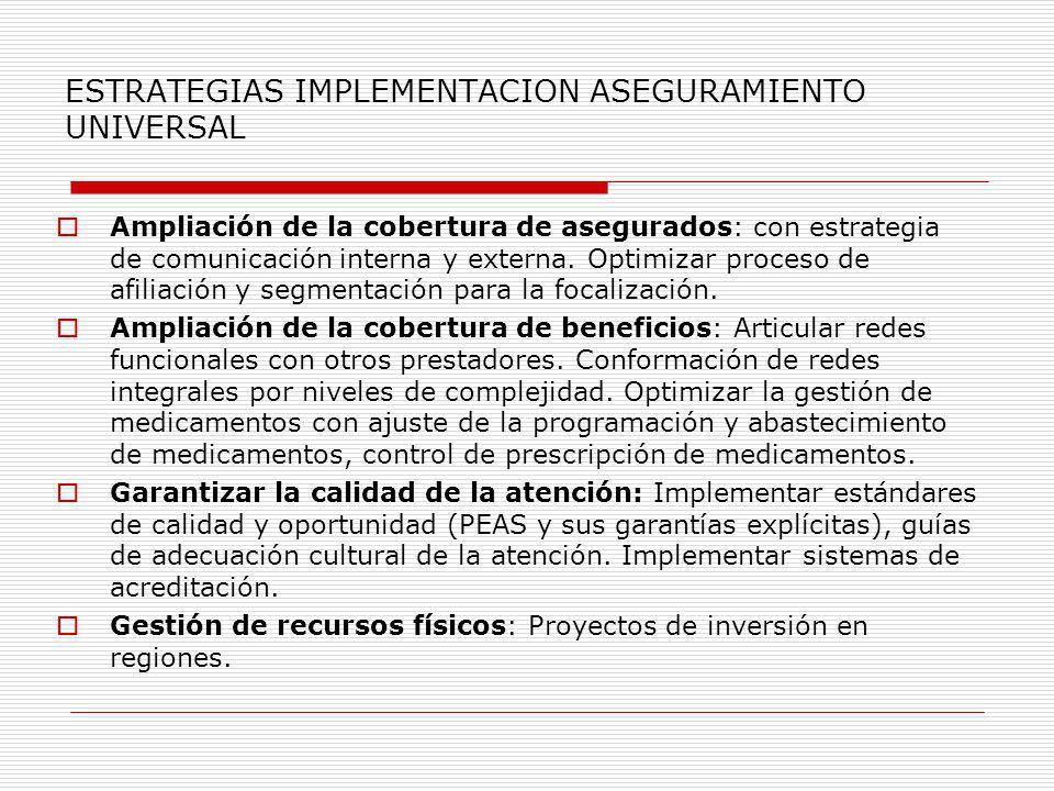 ESTRATEGIAS IMPLEMENTACION ASEGURAMIENTO UNIVERSAL Ampliación de la cobertura de asegurados: con estrategia de comunicación interna y externa. Optimiz