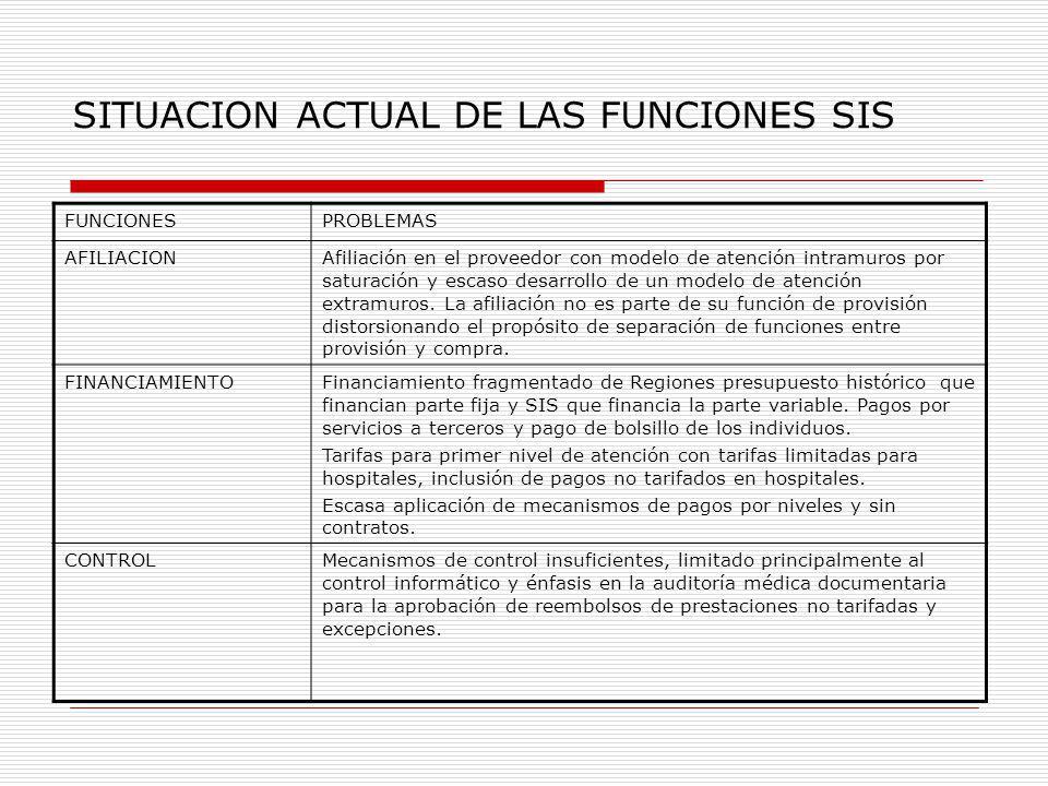 SITUACION ACTUAL DE LAS FUNCIONES SIS FUNCIONESPROBLEMAS AFILIACIONAfiliación en el proveedor con modelo de atención intramuros por saturación y escas