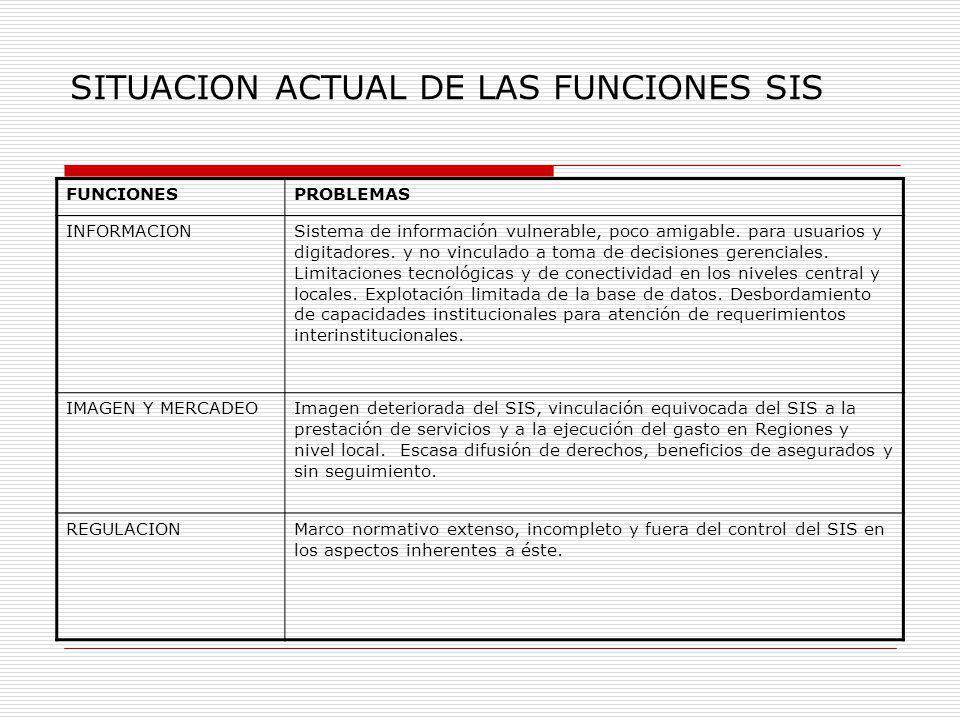 SITUACION ACTUAL DE LAS FUNCIONES SIS FUNCIONESPROBLEMAS INFORMACIONSistema de información vulnerable, poco amigable. para usuarios y digitadores. y n