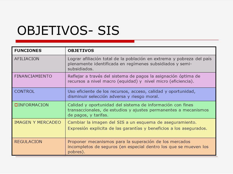 OBJETIVOS- SIS FUNCIONESOBJETIVOS AFILIACIONLograr afiliación total de la población en extrema y pobreza del país plenamente identificada en regímenes