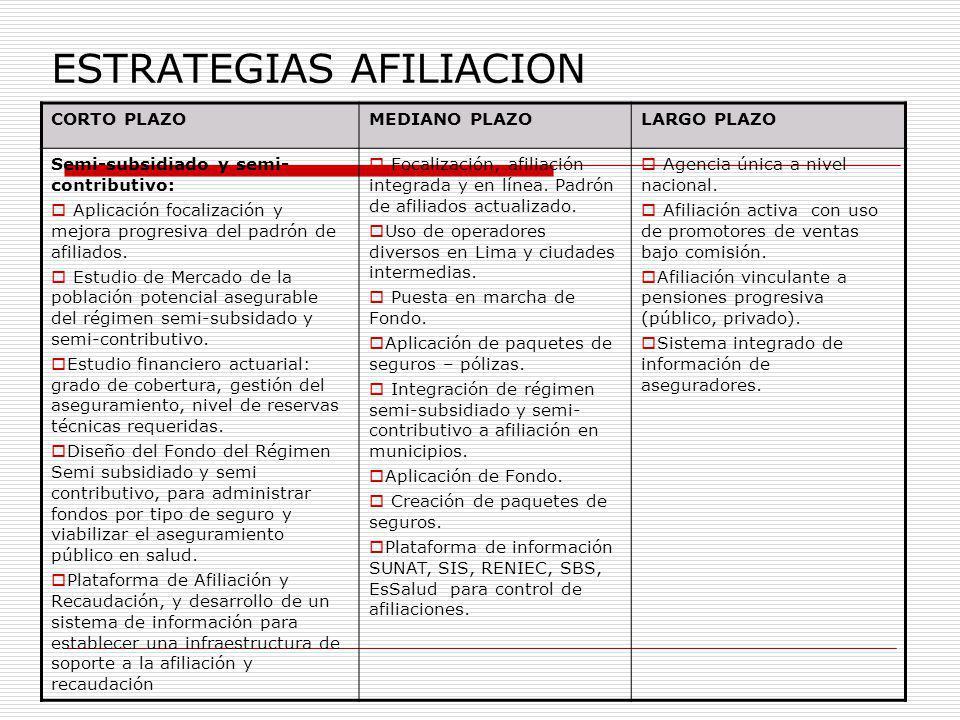 ESTRATEGIAS AFILIACION CORTO PLAZOMEDIANO PLAZOLARGO PLAZO Semi-subsidiado y semi- contributivo: Aplicación focalización y mejora progresiva del padró