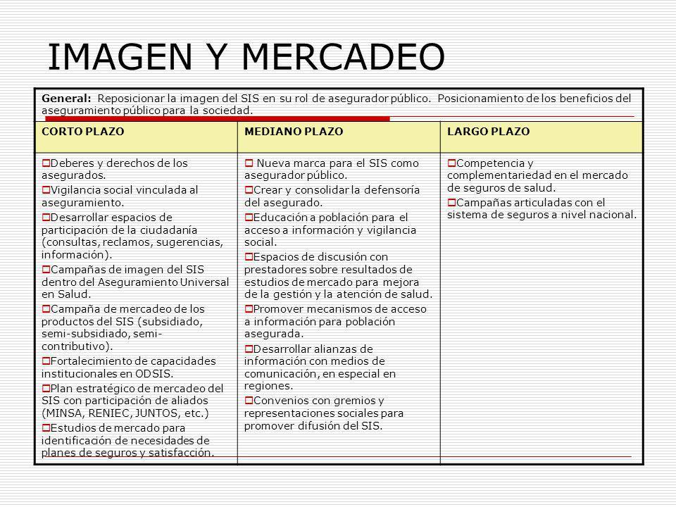 IMAGEN Y MERCADEO General: Reposicionar la imagen del SIS en su rol de asegurador público. Posicionamiento de los beneficios del aseguramiento público