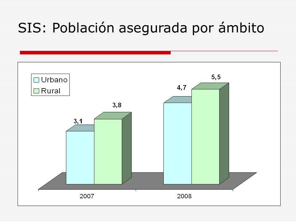 SIS: Población asegurada por ámbito