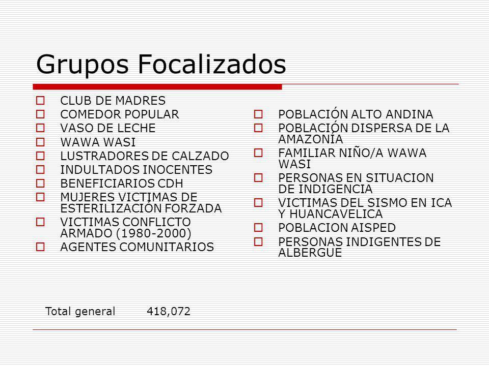 Grupos Focalizados CLUB DE MADRES COMEDOR POPULAR VASO DE LECHE WAWA WASI LUSTRADORES DE CALZADO INDULTADOS INOCENTES BENEFICIARIOS CDH MUJERES VICTIM