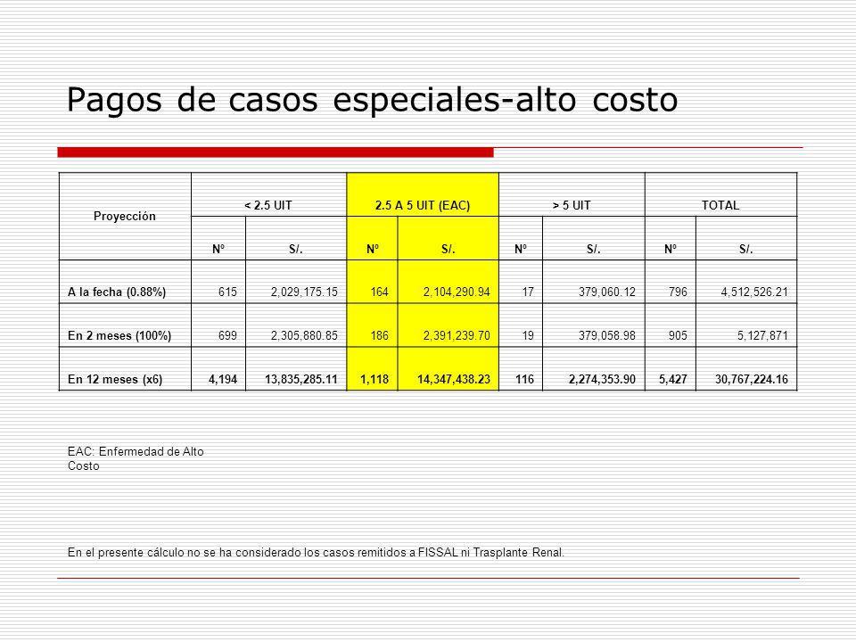 Pagos de casos especiales-alto costo Proyección < 2.5 UIT2.5 A 5 UIT (EAC)> 5 UITTOTAL NºS/.NºS/.NºS/.NºS/. A la fecha (0.88%)6152,029,175.151642,104,