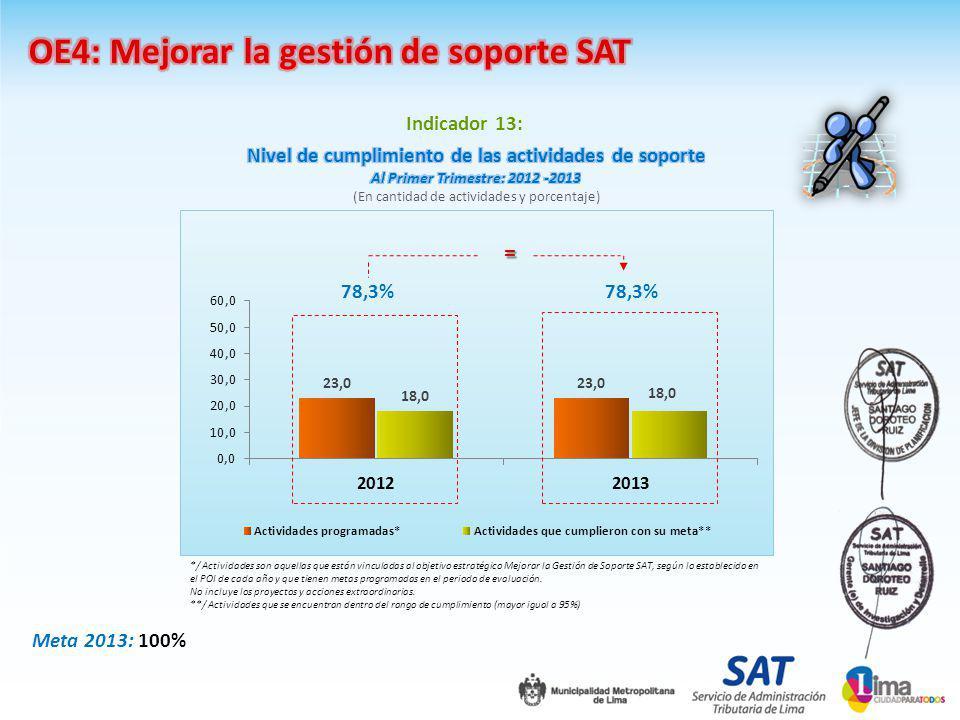 */ Actividades son aquellas que están vinculadas al objetivo estratégico Mejorar la Gestión de Soporte SAT, según lo establecido en el POI de cada año y que tienen metas programadas en el periodo de evaluación.