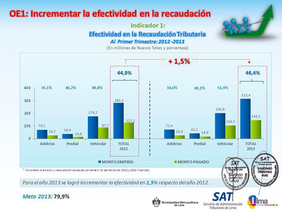 Indicador 1: Para el año 2013 se logró incrementar la efectividad en 1,5% respecto del año 2012.