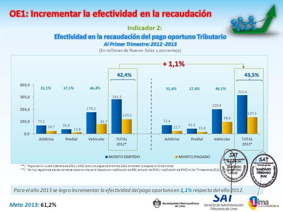 Indicador 3: */ Considera la cantidad de papeletas impuestas y pagadas al 31 de marzo de 2012 y 2013 Para el año 2012 y 2013, las papeletas RTR incluyen la papeletas impuestas y pagadas por RTU.