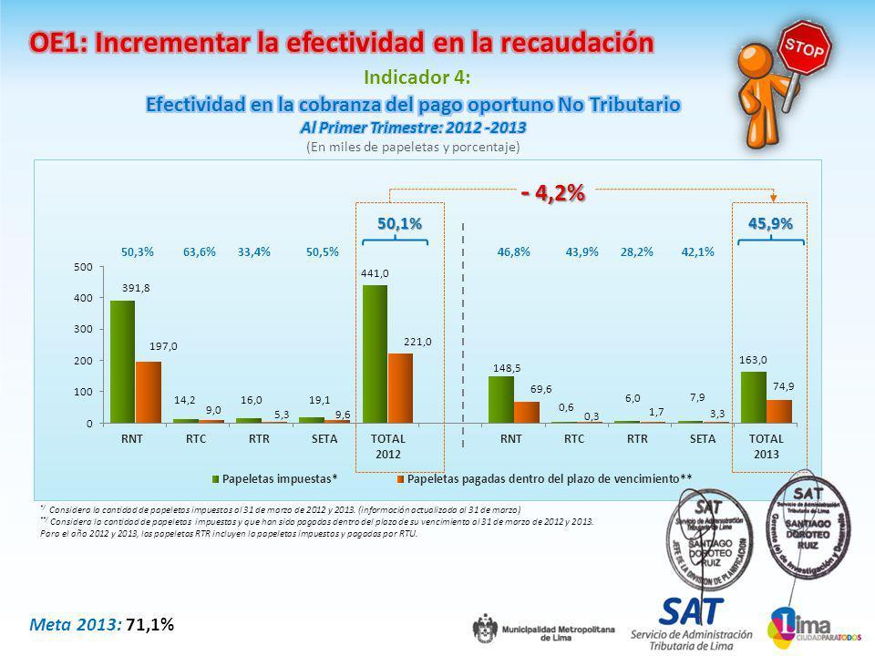 Indicador 4: */ Considera la cantidad de papeletas impuestas al 31 de marzo de 2012 y 2013.
