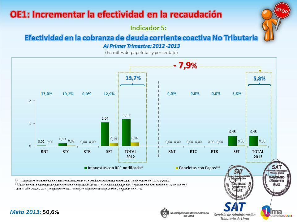 Indicador 5: */ Considera la cantidad de papeletas impuestas que están en cobranza coactiva al 31 de marzo de 2012 y 2013.