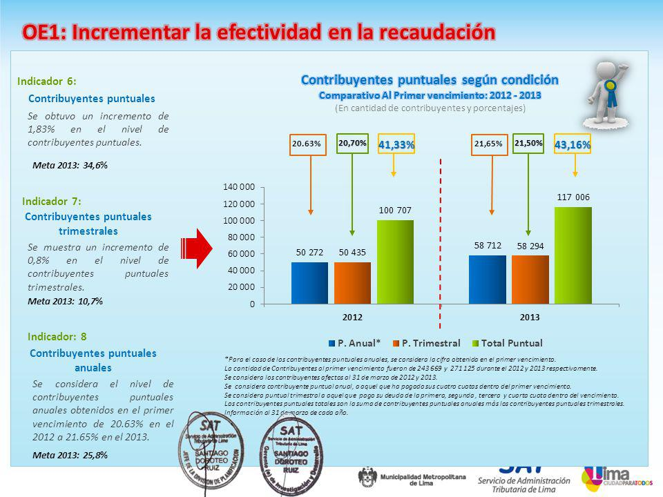 Contribuyentes puntuales Indicador 6: Se obtuvo un incremento de 1,83% en el nivel de contribuyentes puntuales.