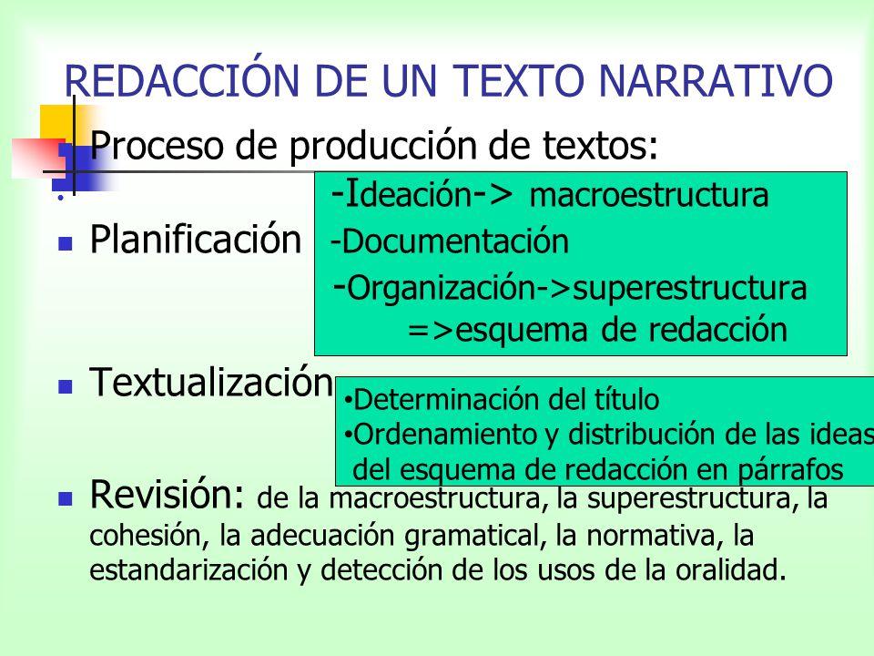Proceso de producción de textos: -I deación -> macroestructura Planificación -Documentación - Organización->superestructura =>esquema de redacción Tex