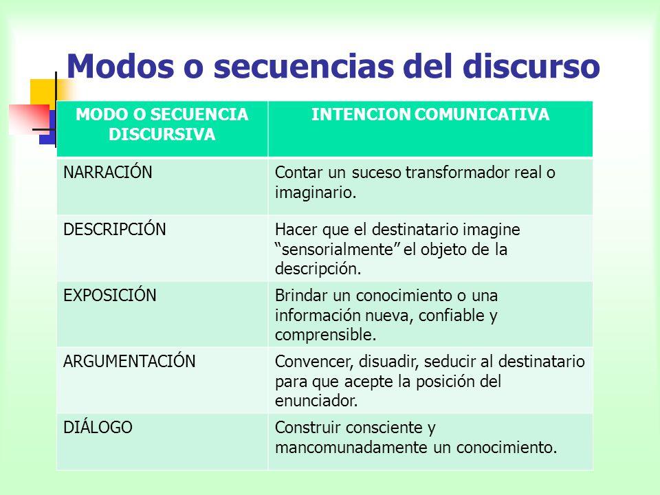 Modos o secuencias del discurso MODO O SECUENCIA DISCURSIVA INTENCION COMUNICATIVA NARRACIÓNContar un suceso transformador real o imaginario. DESCRIPC